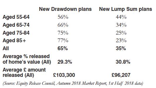 Drawdown plans info
